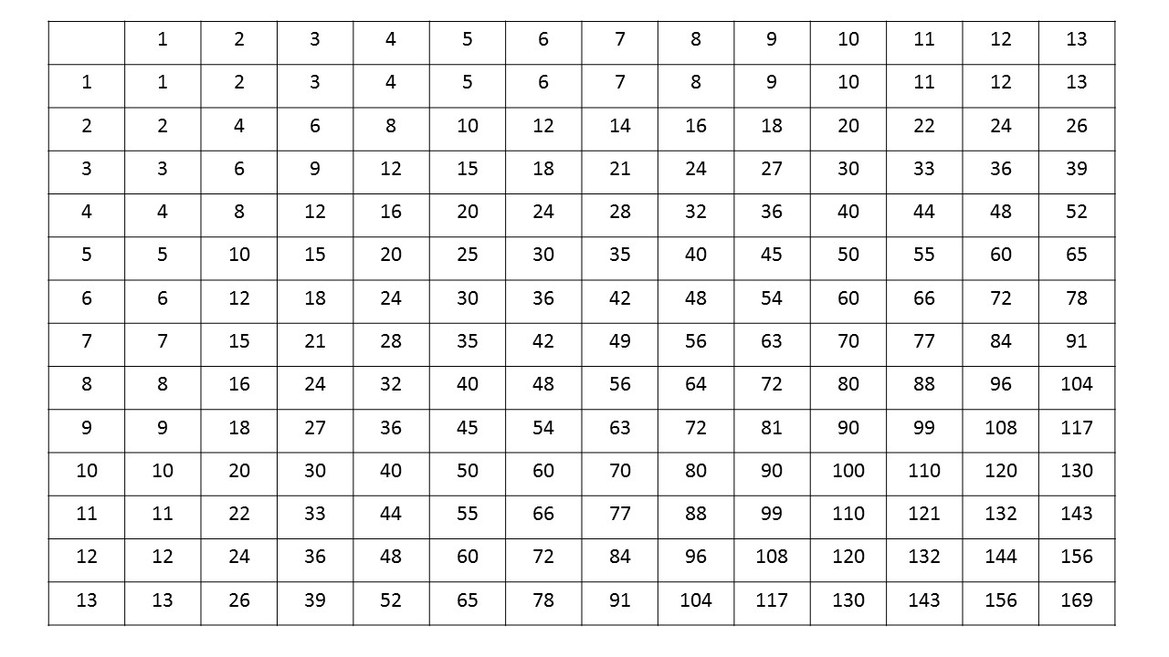Fill in times table shape recognition worksheets memvance memory advanced multiplication times samples of multiplication table memvance memory advanced multiplication timeshtml gamestrikefo Choice Image