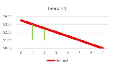 Demand 2