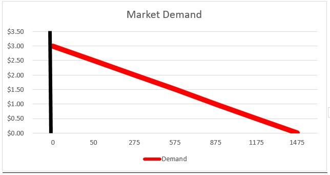 Market Demand 1