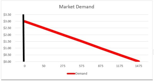 Market Demand 1