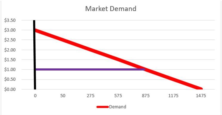 Market Demand 2