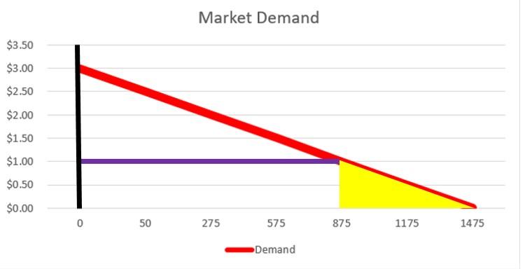 Market Demand 3