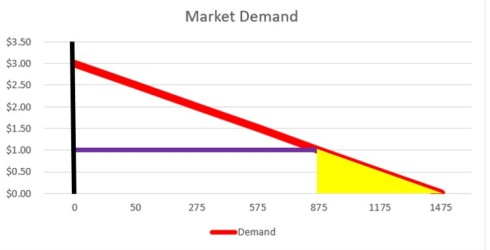 Market Demand 3