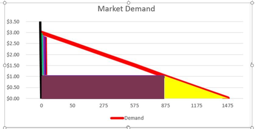 Market Demand 4